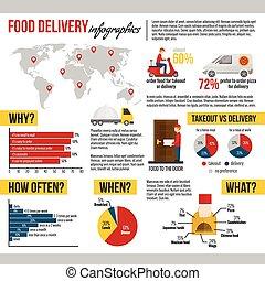 אוכל, טאקאאוט, קבע, infographic, משלוח