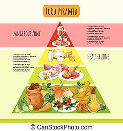 אוכל, מושג, פירמידה