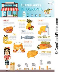 אוכל, פוסטר, infographic, מרכול