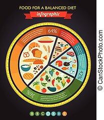 אוכל, תרשים, בריאות, infographic, נתונים