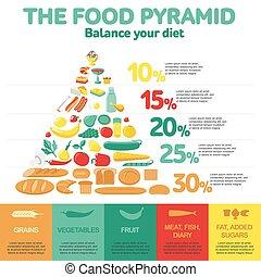אוכל, pyramid., בריאות, infographic.