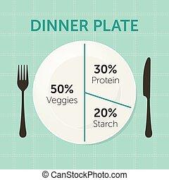 בריא, דפן, לאכול, תרשים