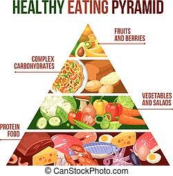 בריא, פוסטר, פירמידה, לאכול