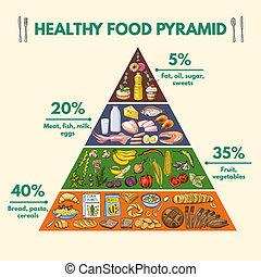 החזיה, שונה, nutritions, בריא, תמונות, pyramid., אוכל, infographic, קבוצות