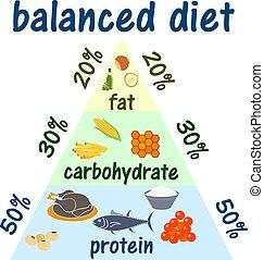 וקטור, תרשים, תאר, פירמידה, לאכול, ketogenic, banner., אוכל, בצע, fat., ארוך, שומן, גבוה, בריא, infographic, נמוך, חלבון, איקון, דיאטה, כארבס