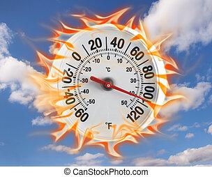 חם, מדד חום
