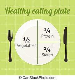 לאכול, בריא, דפן, תרשים