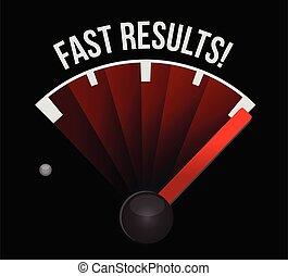 מד מהירות, תוצאות, מהיר