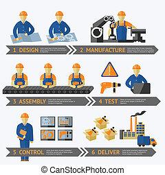 מעבד, יצור, מפעל, infographic