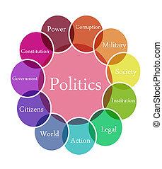פוליטיקה, דוגמה