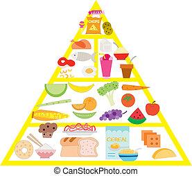 פירמידה של אוכל, וקטור, דוגמה