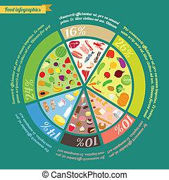 פירמידה של אוכל, infographic