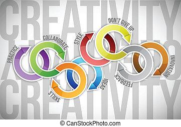 צבע, תרשים, מושג, יצירתיות, דוגמה