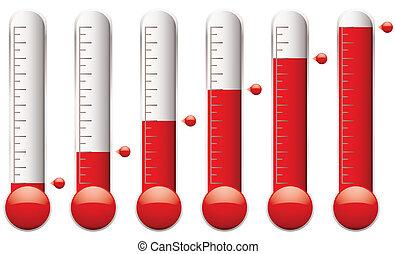 קבע, מדד חום