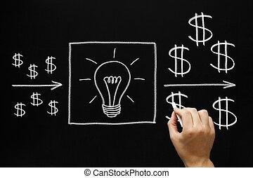 רווחי, מושג, השקעה, רעיונות