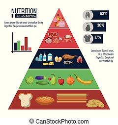 תזונה של אוכל, infographic